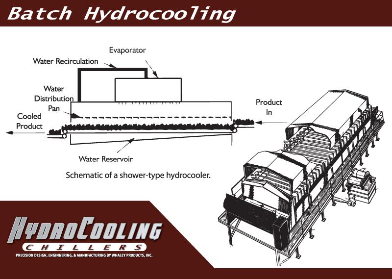 hydrocoolerchillers-process-09